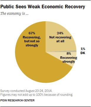 Public Sees Weak Economic Recovery