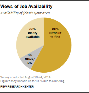Views of Job Availability