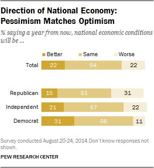 Direction of National Economy: Pessimism Matches Optimism