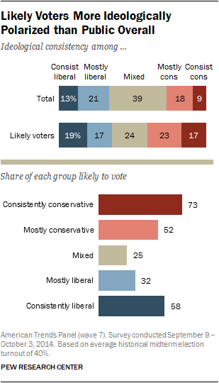 Likely Voters More Ideologically Polarized than Public Overall