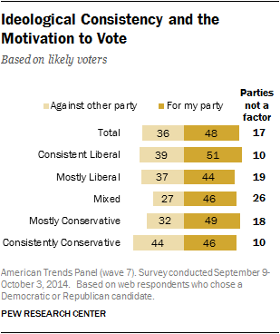 Ideological Consistency and the Motivation to Vote