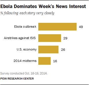 Ebola Dominates Week's News Interest
