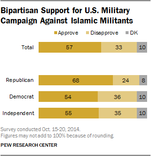 Bipartisan Support for U.S. Military Campaign Against Islamic Militants