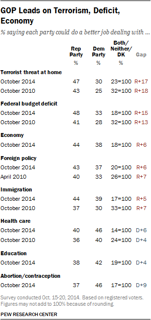 GOP Leads on Terrorism, Deficit, Economy