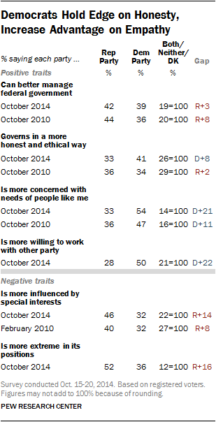 Democrats Hold Edge on Honesty, Increase Advantage on Empathy