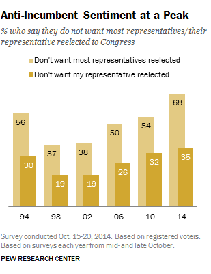 Anti-Incumbent Sentiment at a Peak