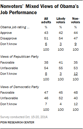 Nonvoters' Mixed Views of Obama's Job Performance