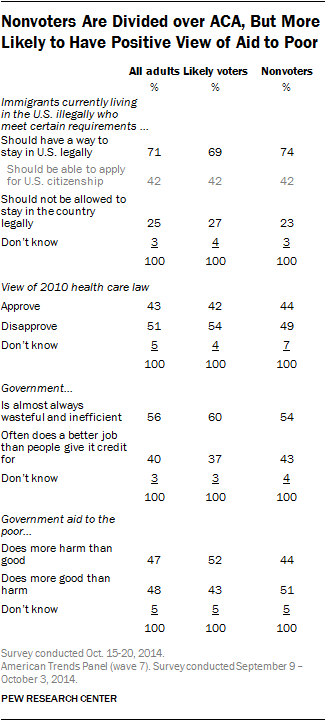 Nonvoters Are Divided over ACA, But More Likely to Have Positive View of Aid to Poor
