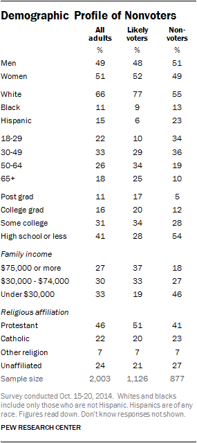 Demographic Profile of Nonvoters