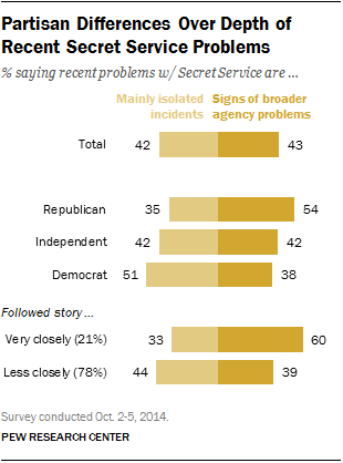 Partisan Differences Over Depth of Recent Secret Service Problems