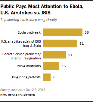 Public Pays Most Attention to Ebola, U.S. Airstrikes vs. ISIS