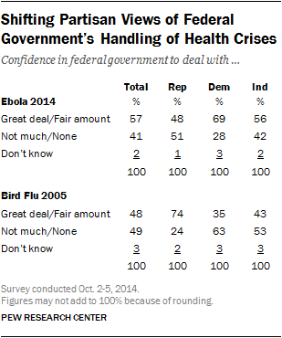 Shifting Partisan Views of Federal Government's Handling of Health Crises