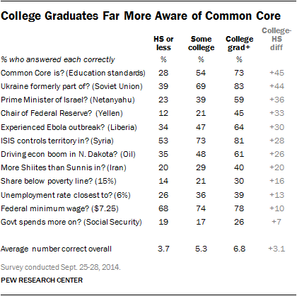 College Graduates Far More Aware of Common Core