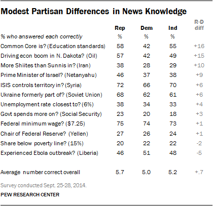 Modest Partisan Differences in News Knowledge