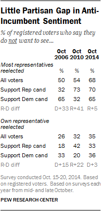 Little Partisan Gap in Anti-Incumbent Sentiment