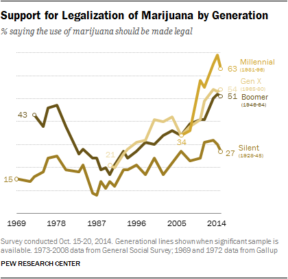 Support for Legalization of Marijuana by Generation