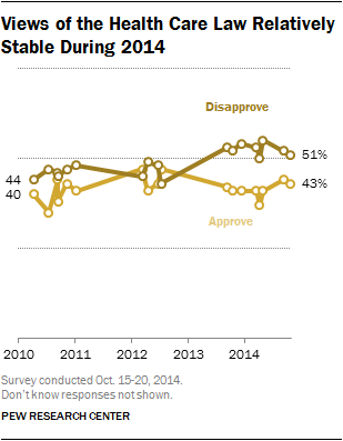 Views of the Health Care Law Relatively Stable During 2014