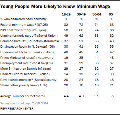 Young People More Likely to Know Minimum Wage