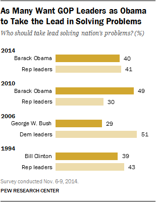 As Many Want GOP Leaders as Obama to Take the Lead in Solving Problems