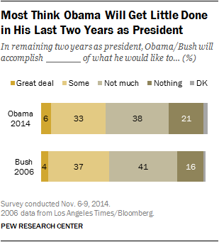 Most Think Obama Will Get Little Done in His Last Two Years as President