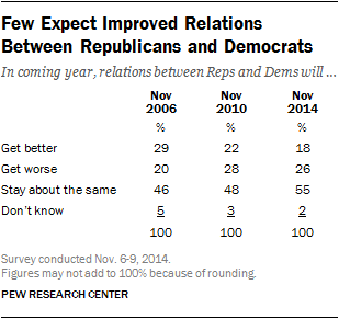 Few Expect Improved Relations Between Republicans and Democrats