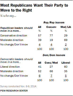 Most Republicans Want Their Party to Move to the Right
