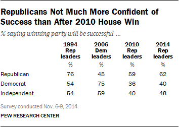 Republicans Not Much More Confident of Success than After 2010 House Win
