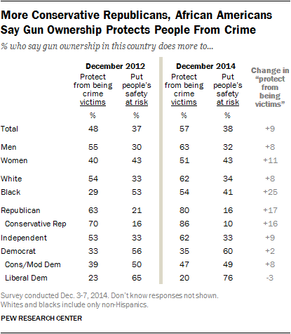 More Conservative Republicans, African Americans Say Gun Ownership Protects People From Crime