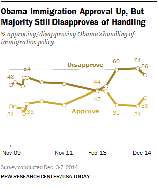 Obama Immigration Approval Up, But Majority Still Disapproves of Handling