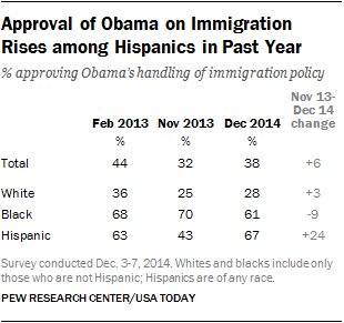 Approval of Obama on Immigration Rises among Hispanics in Past Year