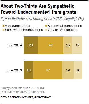 About Two-Thirds Are Sympathetic Toward Undocumented Immigrants