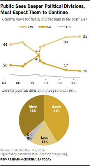 Public Sees Deeper Political Divisions, Most Expect Them to Continue