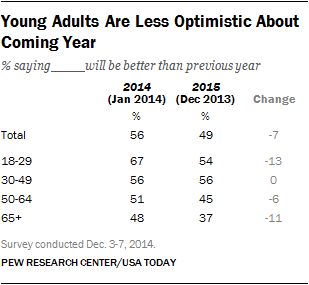 Young Adults Are Less Optimistic About Coming Year