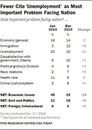 Fewer Cite Unemployment as Most Important Problem Facing Nation