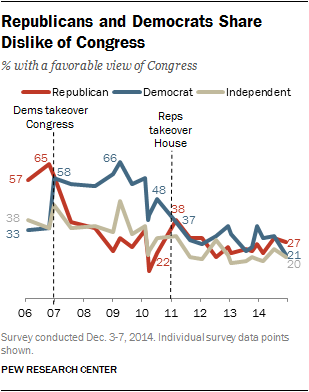 Republicans and Democrats Share Dislike of Congress