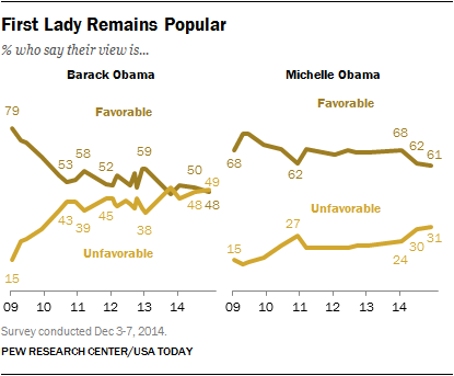 First Lady Remains Popular