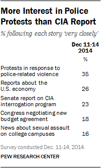 More Interest in Police Protests than CIA Report