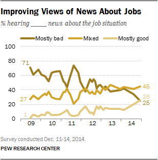 Improving Views of News About Jobs