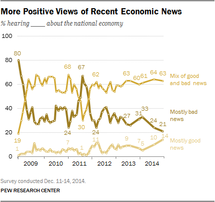 More Positive Views of Recent Economic News