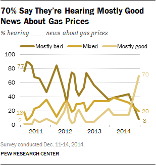 70% Say They're Hearing Mostly Good News About Gas Prices