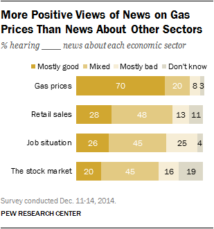 More Positive Views of News on Gas Prices than News About Other Sectors