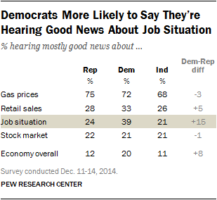 Democrats More Likely to Say They're Hearing Good News About Job Situation