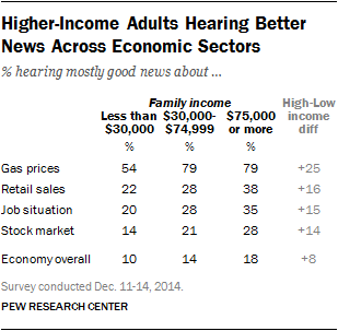 Higher-Income Adults Hearing Better News Across Economic Sectors