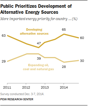 Public Prioritizes Development of Alternative Energy Sources