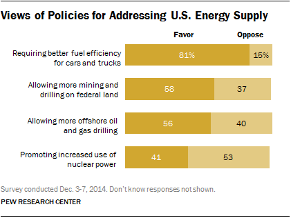 Views of Policies for Addressing U.S. Energy Supply