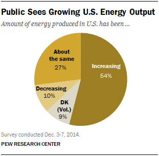 Public Sees Growing U.S. Energy Output