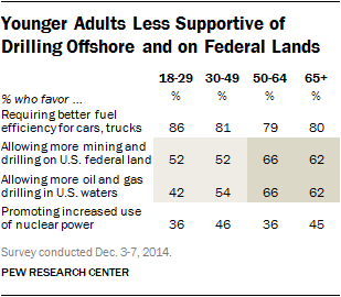 Younger Adults Less Supportive of Drilling Offshore and on Federal Lands