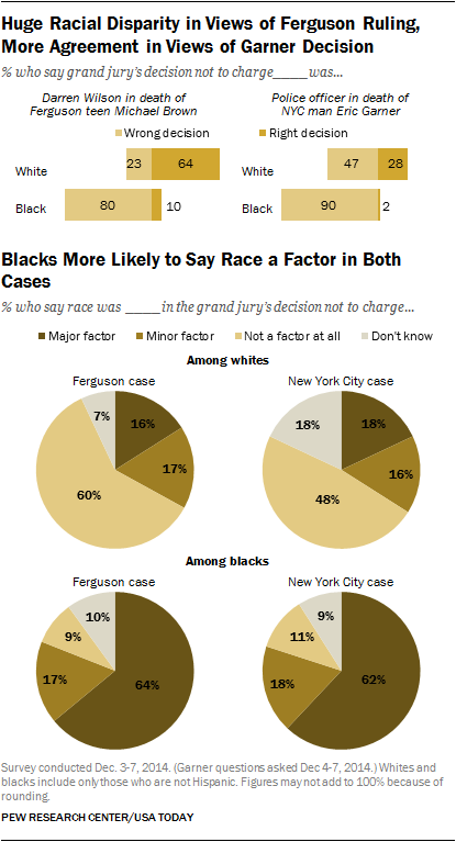 Huge Racial Disparity in Views of Ferguson Ruling, More Agreement in Views of Garner Decision; Blacks More Likely to Say Race was Factor in Both Cases