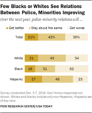 Few Blacks or Whites See Relations Between Police, Minorities Improving