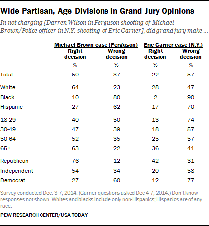 Wide Partisan, Age Divisions in Grand Jury Opinions